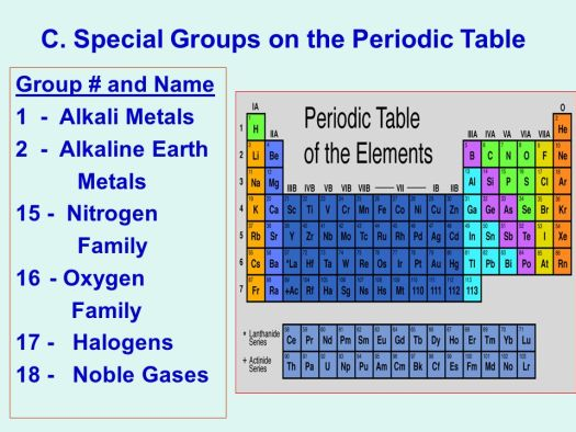 Periodic table group names 1 7 periodic diagrams science periodic table ppt urtaz Choice Image
