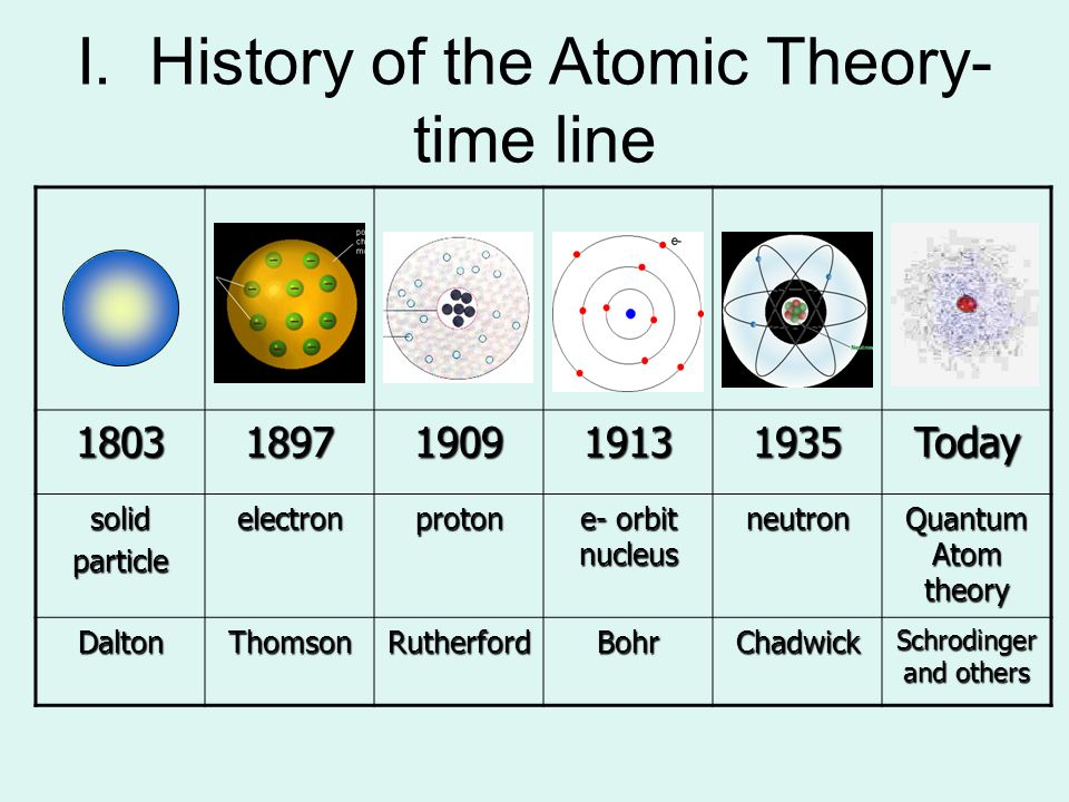 democritus atomic theory timeline