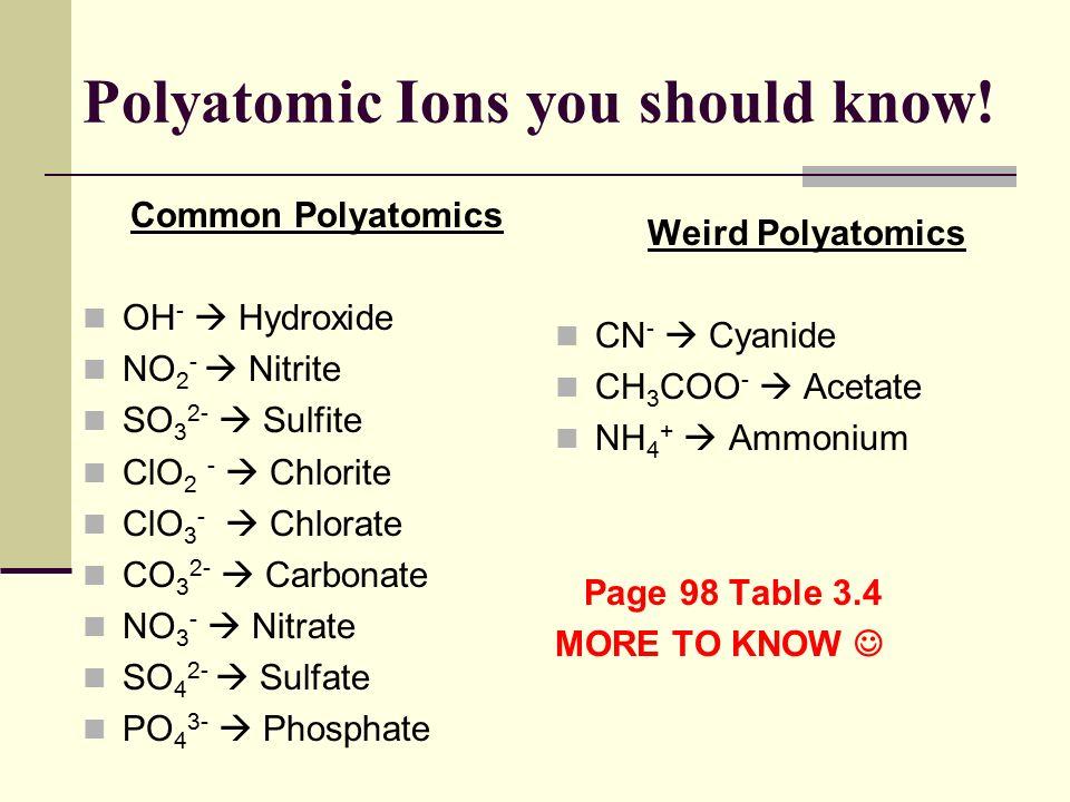 Nitrate Anion Chemical Formula