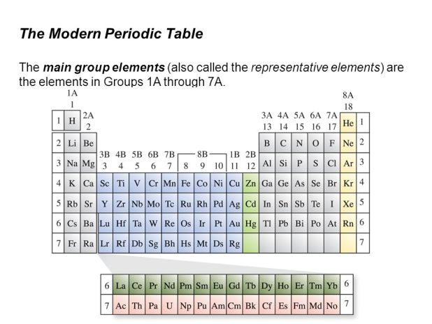 periodic table group 1a 8a notes Take notes on the following slides  1a 8a 2a 2a  the periodic table group 1a alkali metals  1 valence electron is lost easily,.