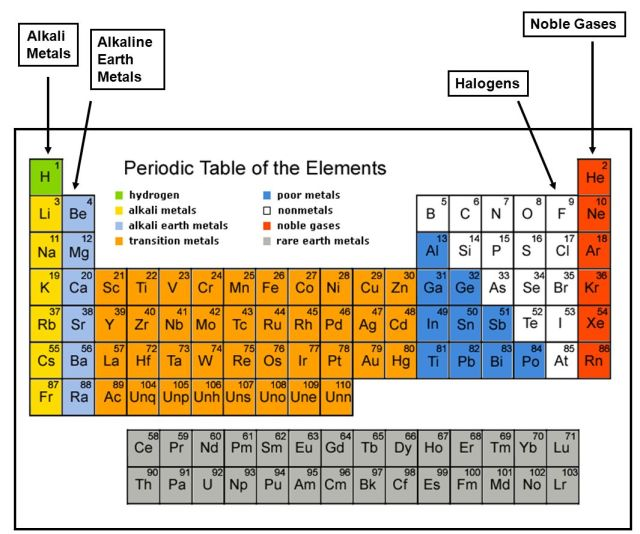 Where are alkali metals and halogens located on the periodic table halogens periodic table images urtaz Image collections