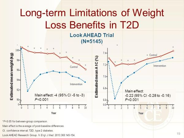 Management of Common Comorbidities in Diabetes - ppt download