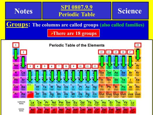 Periodic table notes periodic diagrams science notes science spi periodic table tennessee objective ppt urtaz Gallery