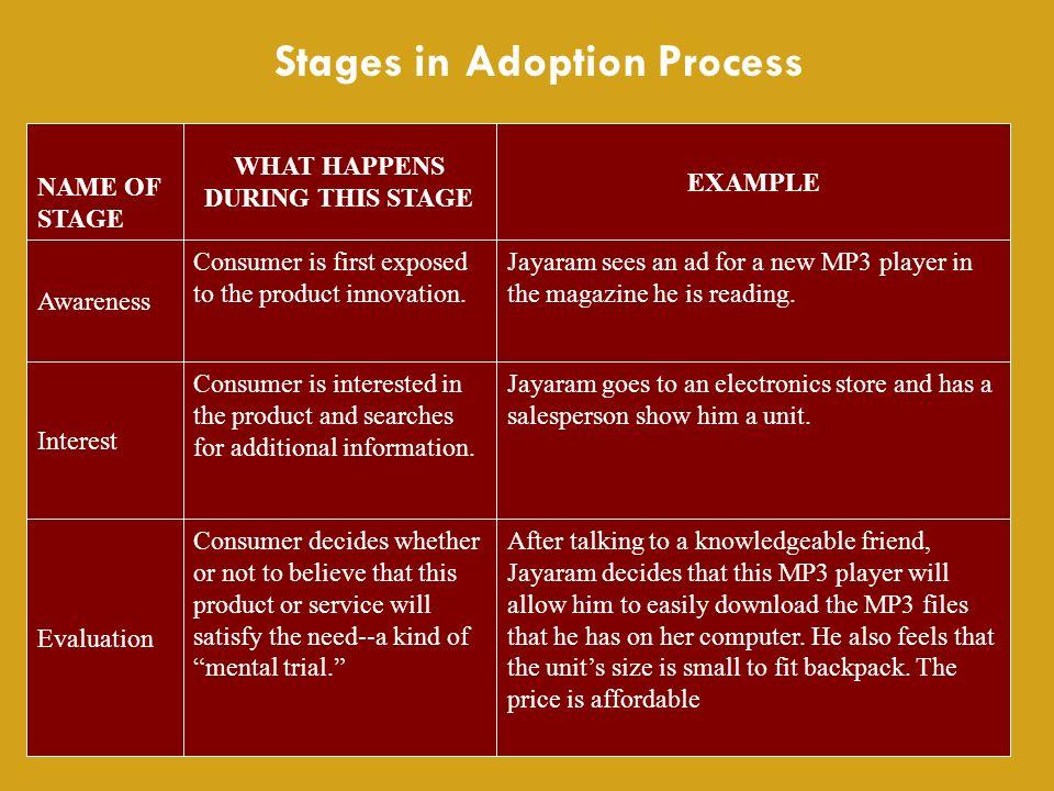 Adoption Process Product New