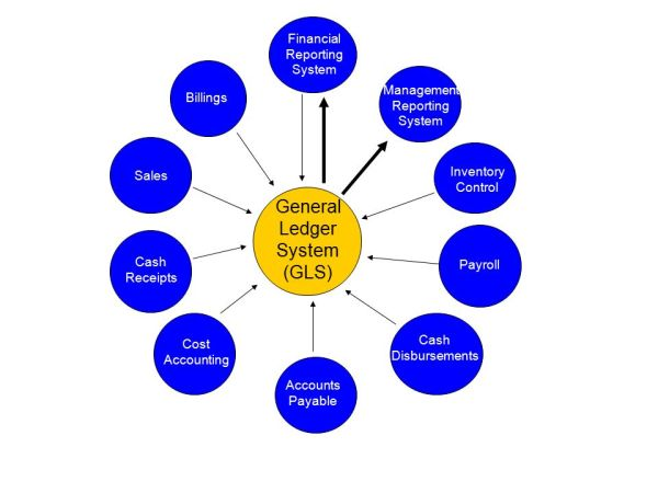 General Ledger, Financial Reporting, and Management ...
