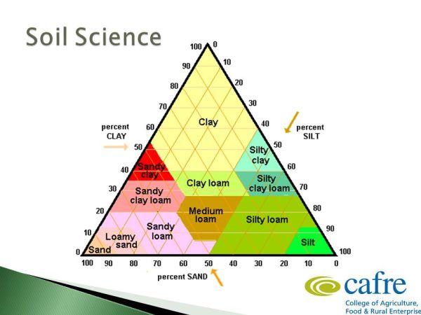 Soil & Nutrient Management - ppt video online download
