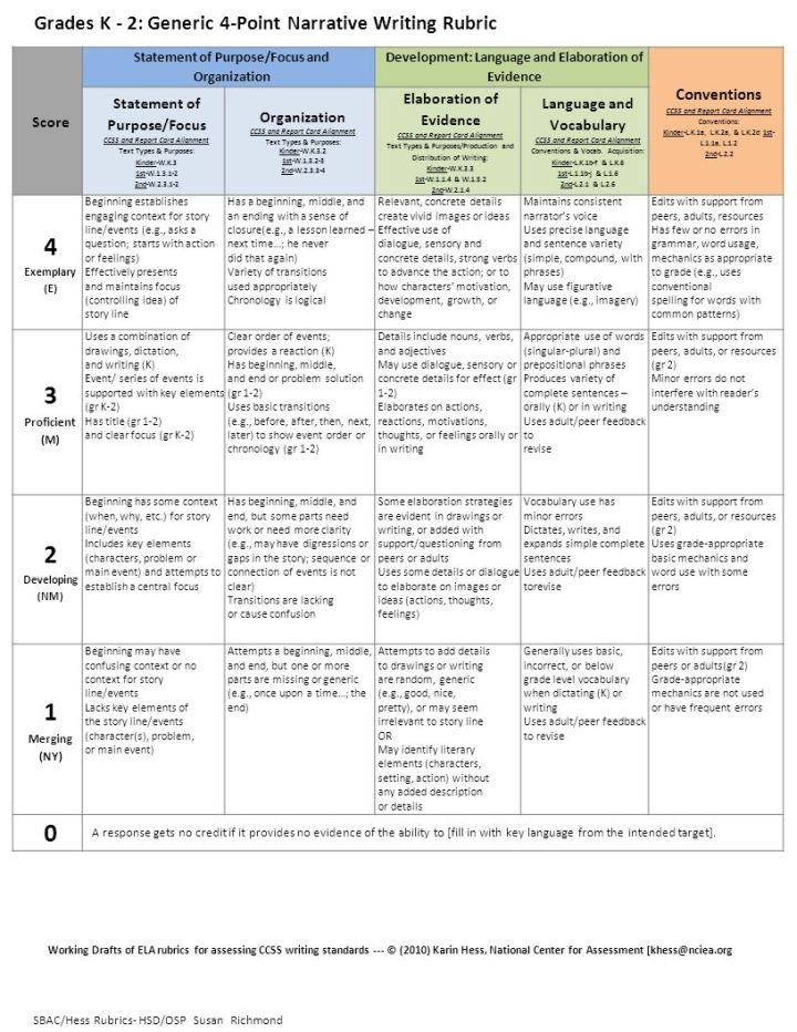 rubric for narrative essay 5th grade Persuasive essay worksheets persuasive essay rubric: a rubric i've used to grade my students five paragraph persuasive essays narrative essay topics.