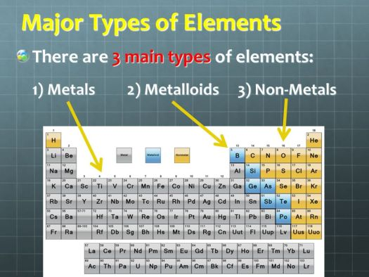 What are the three major types of elements on periodic table major types of elements unit 6 the periodic table ppt urtaz Choice Image