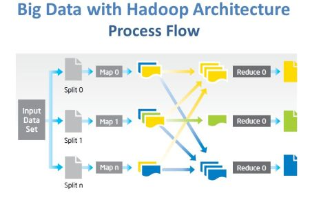 mapreduce architecture with example mapreduce flow » Path ... on