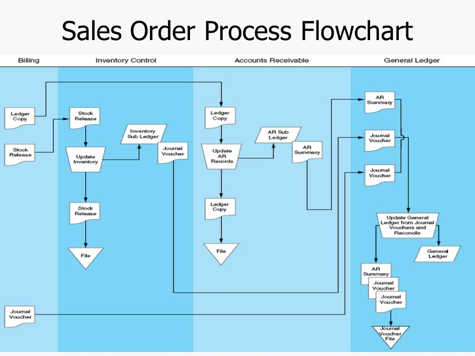 Revenue Cycle Flowchart Of Process