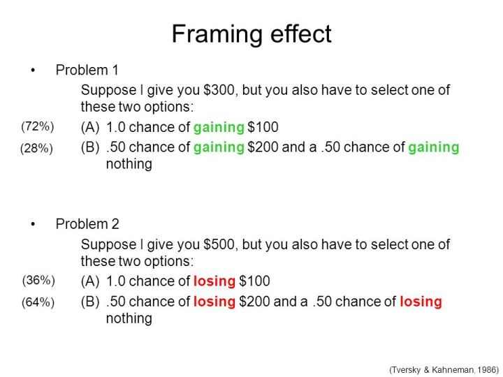 Framing Heuristic Example | Viewframes.org