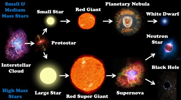 The Life Cycle Of Stars ppt video online download