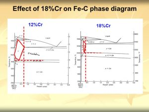 Physical Metallurgy EBB222 Stainless steel  ppt video