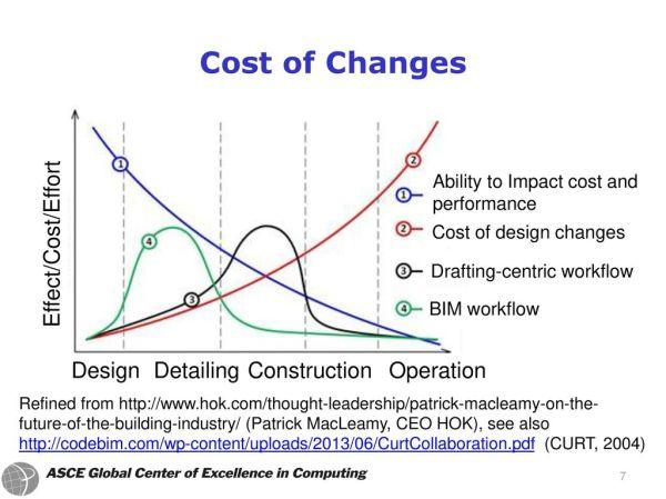 BIM Building Information Modeling - ppt download