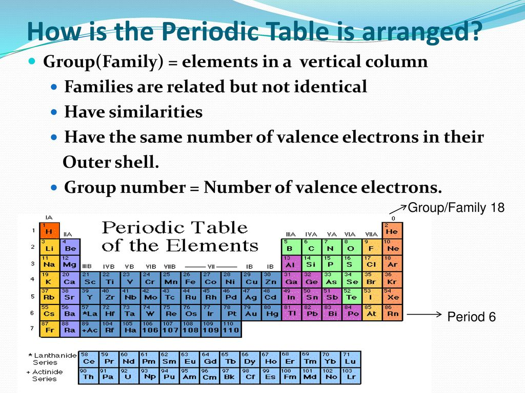 Periodic Table Of Elements Families And Groups