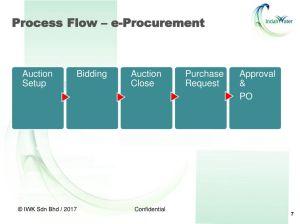 E Procurement Process Flow Diagram   Wiring Library