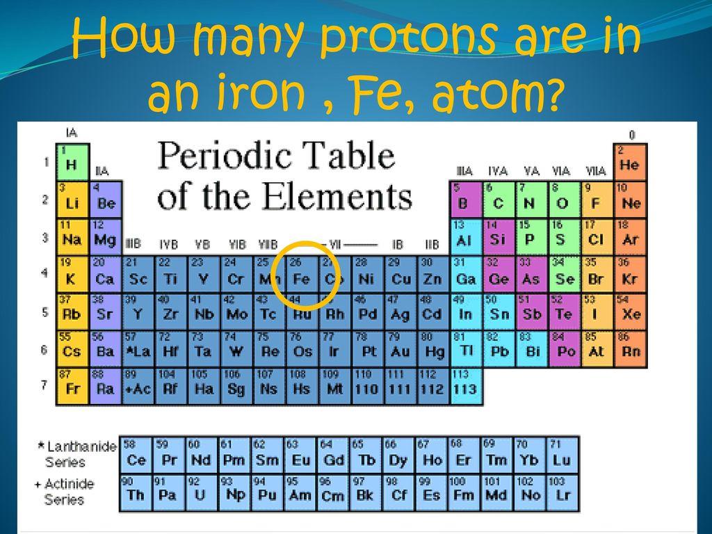 Iron Periodic Table Protons