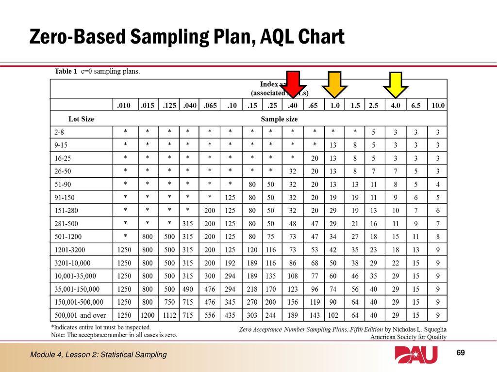Aql Table Excel