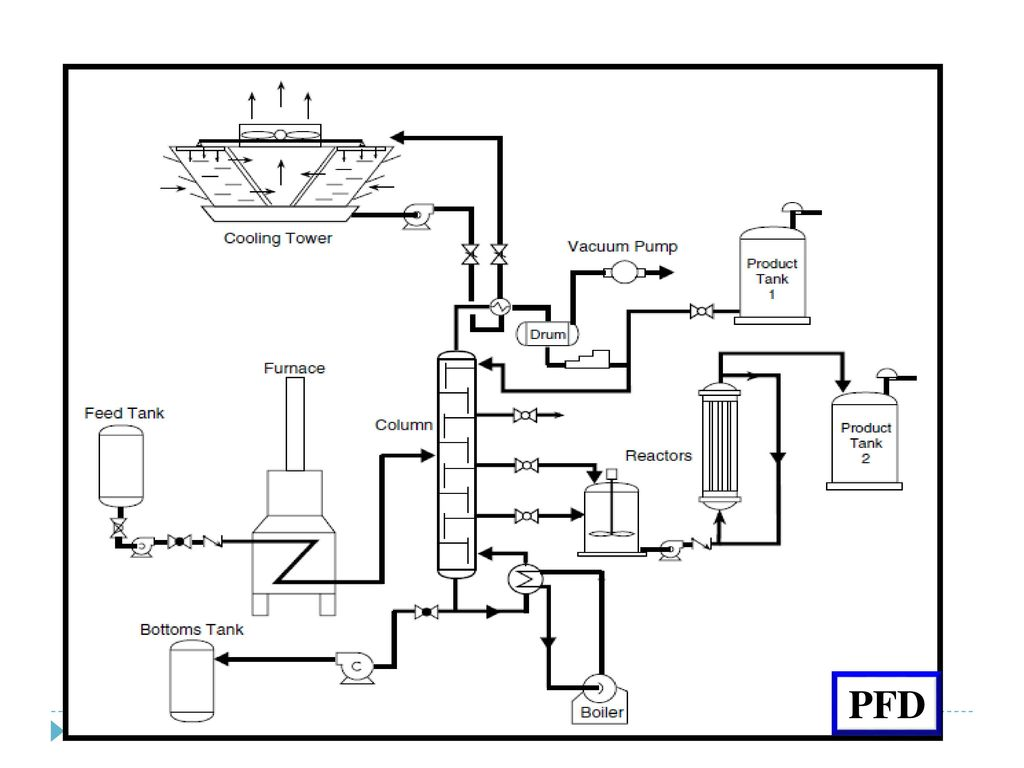 Process Instrumentation Piping Amp Instrumentation Diagram