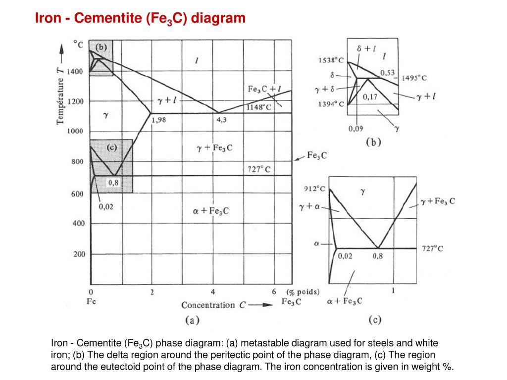 Alloys Amp Phase Diagrams