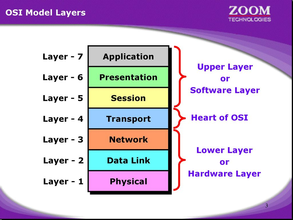 Osi Layers Ppt Download