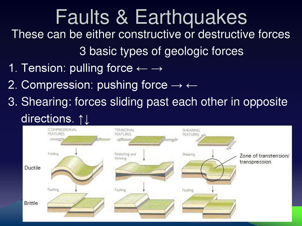 Faults Amp Earthquakes These Can Be Either Constructive Or Destructive Forces 3 Basic Types Of