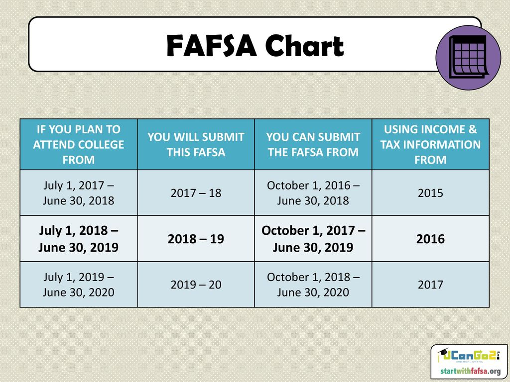 Fafsa Fundamentals Ucango2 Is An Initiative Designed To Provide Information About