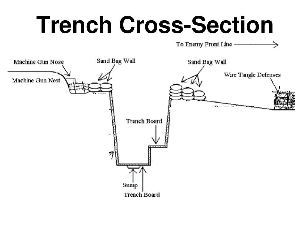 Trench Warfare Over The Top
