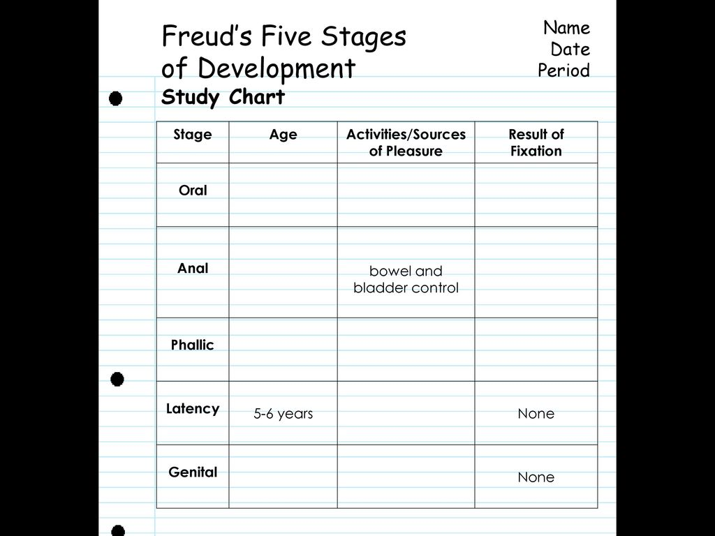 Freuds Five Stages Of Psycho Ual Development Freud S
