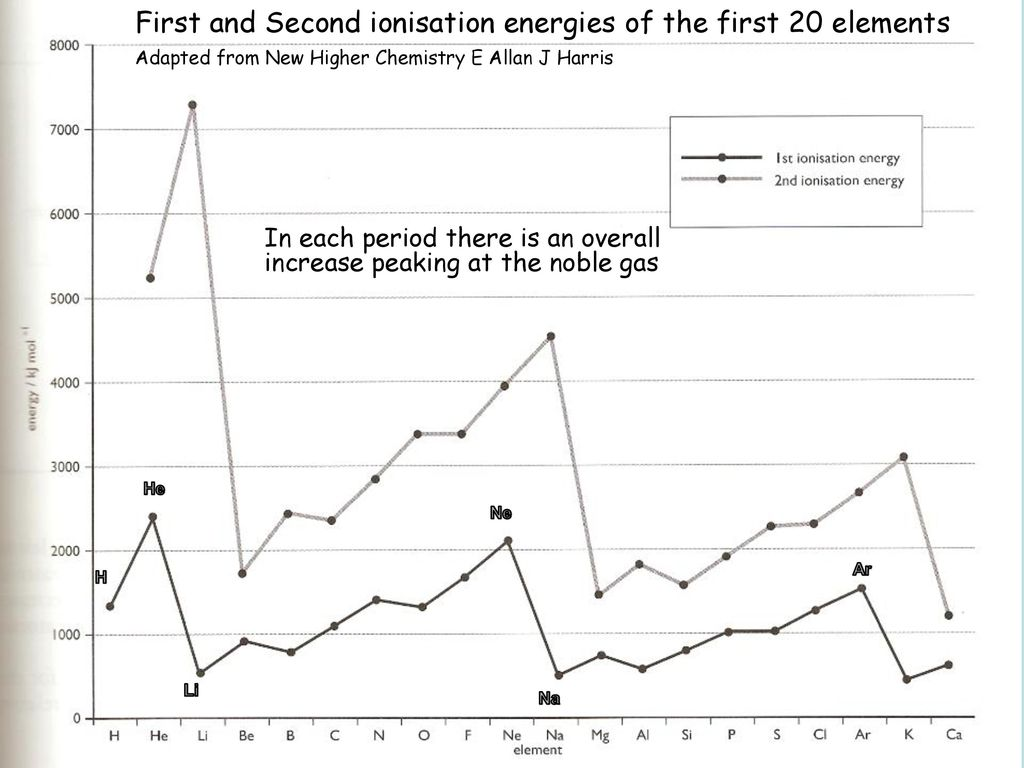 Why Is Second Ionisation Energy Greater Than First