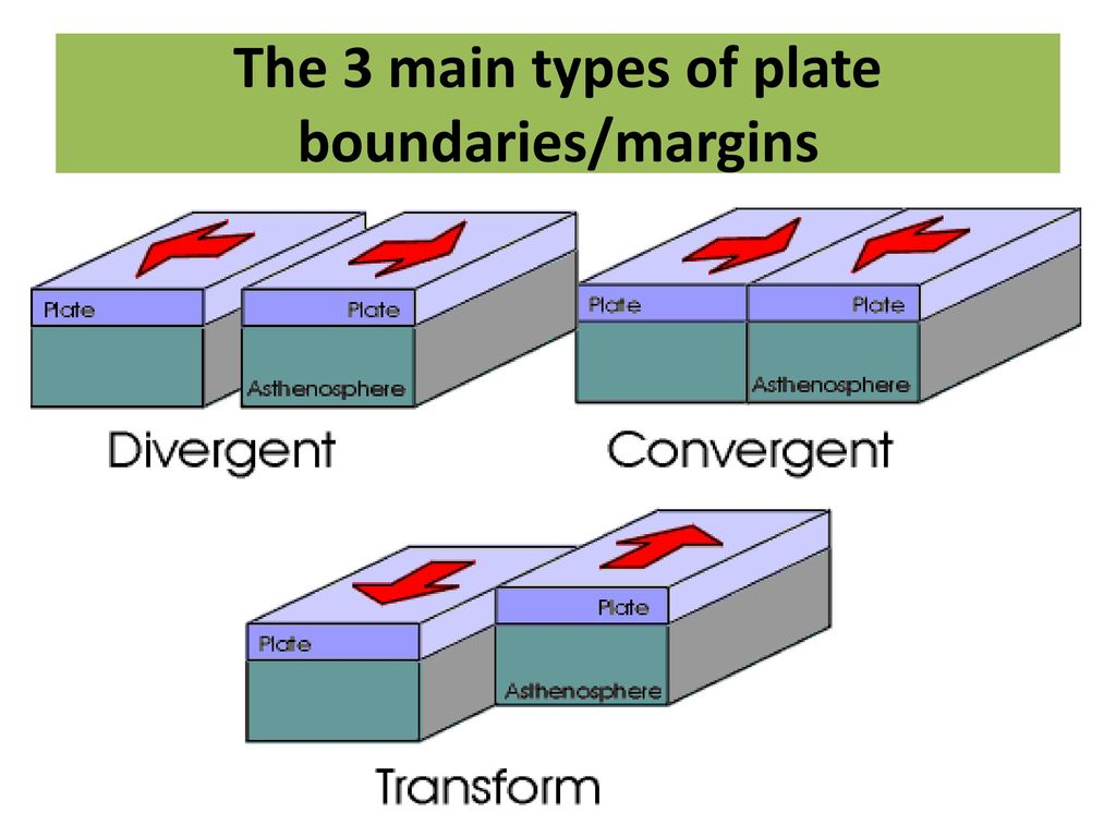 The 3 Main Types Of Plate Boundaries Margins