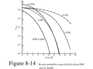 [WRG4699] M Ary Psk Transmitter Block Diagram