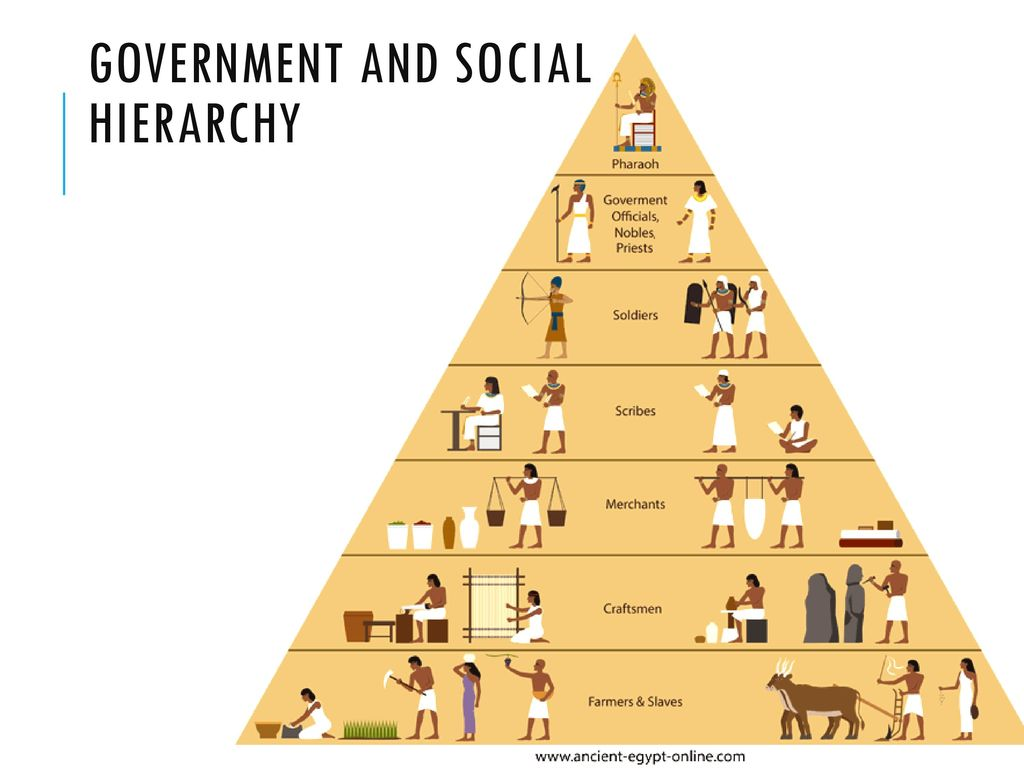 Government And Social Structures In Ancient Egypt