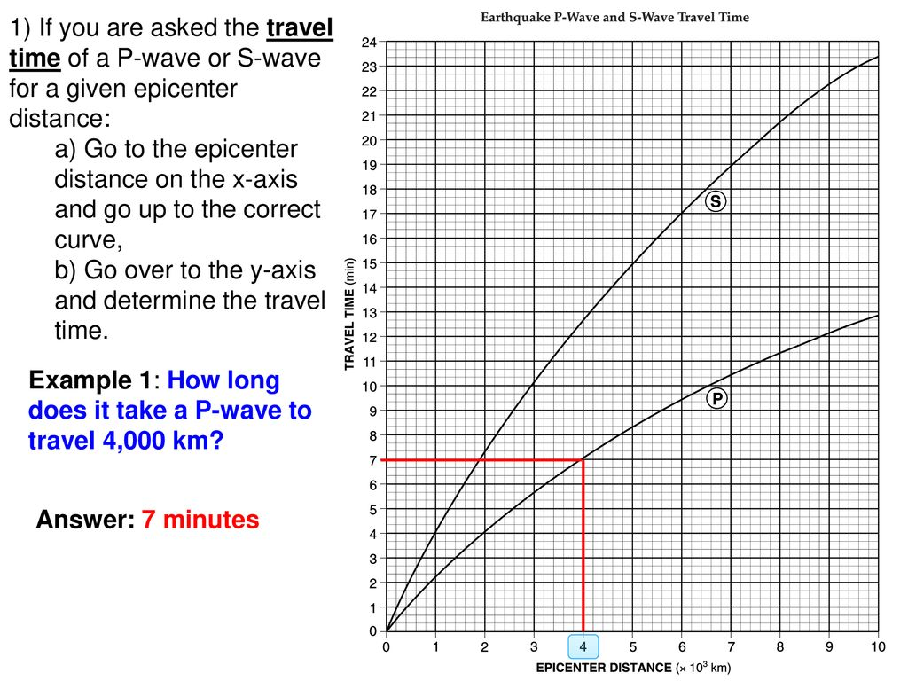 Travel Time Graph For P And S Waves
