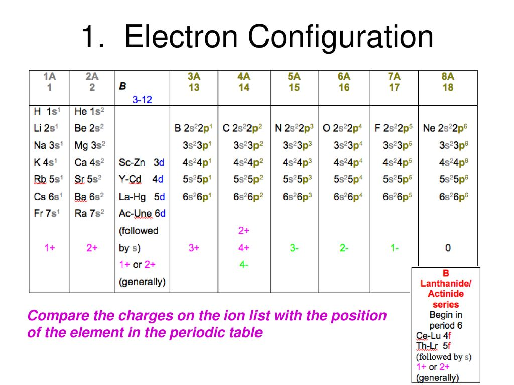 Periodic Table Ions List