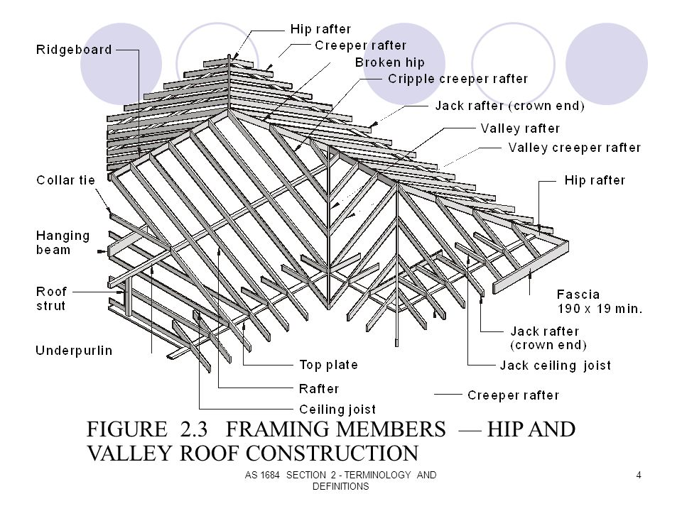 Roof Framing Terminology | Siteframes.co