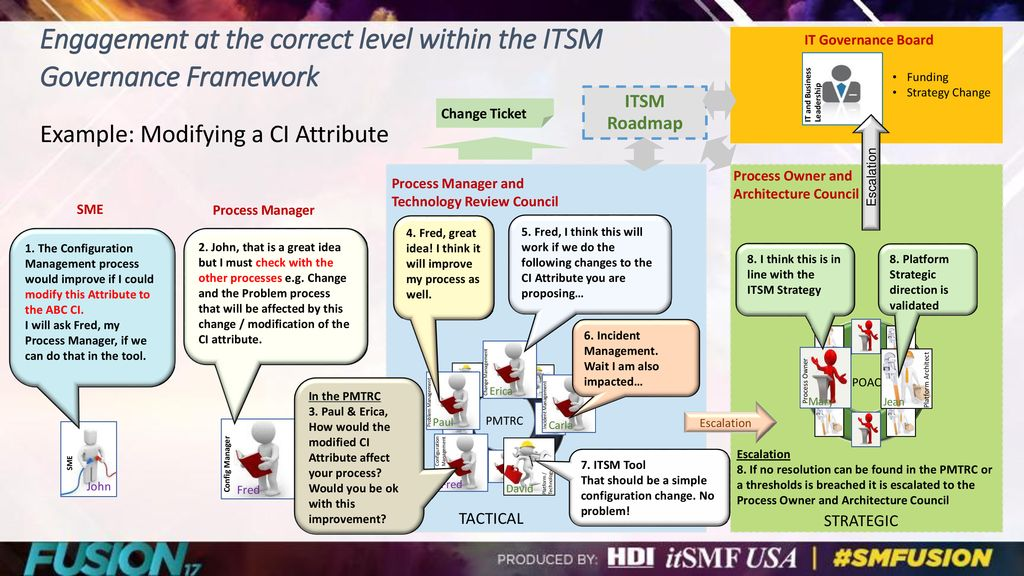 How to get started in 5 easy steps. Itsm Governance Is Imperative To Succeed Ppt Download