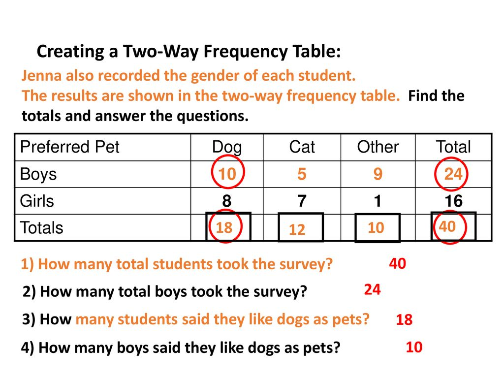 8 1 Two Way Frequency Tables Worksheet Answers