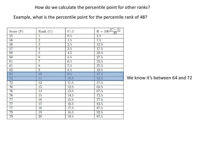 Percentiles and Percentile Ranks and their Graphical