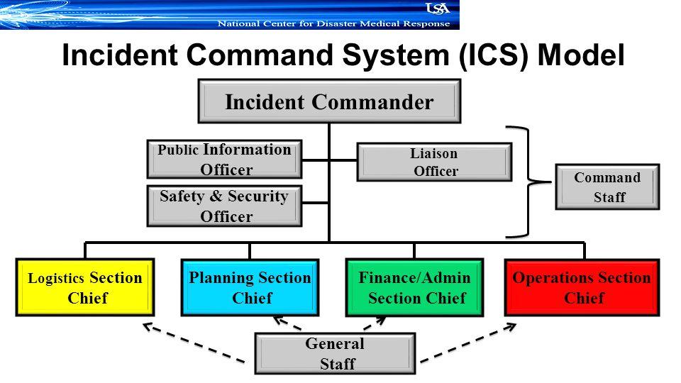 Explain Security Management