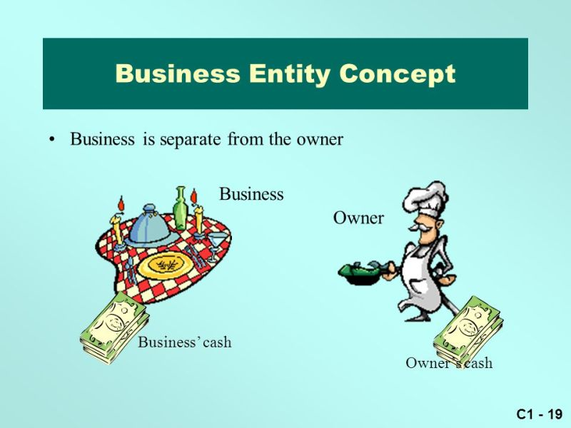 Image result for Business Entity Concept