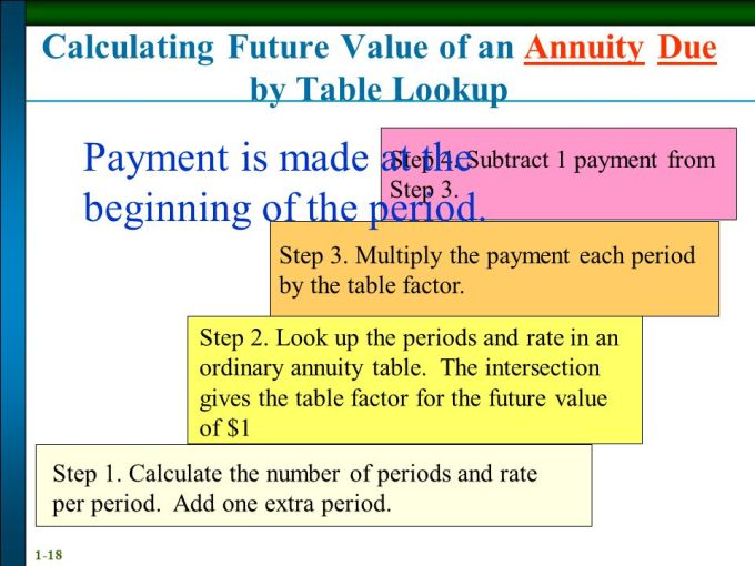annuity due table www