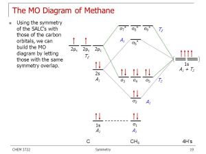 Molecular Symmetry Symmetry Elements Group Theory  ppt video online download