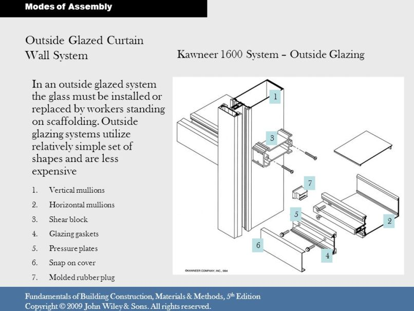 Aluminum Curtain Wall Pressure Plate Curtain Wall Pressure