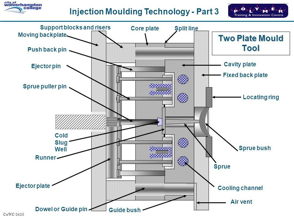 Injection Moulding Technology Mould Design Amp Construction