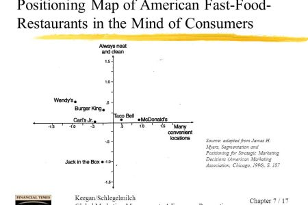 perceptual map for fast food » Path Decorations Pictures | Full Path ...