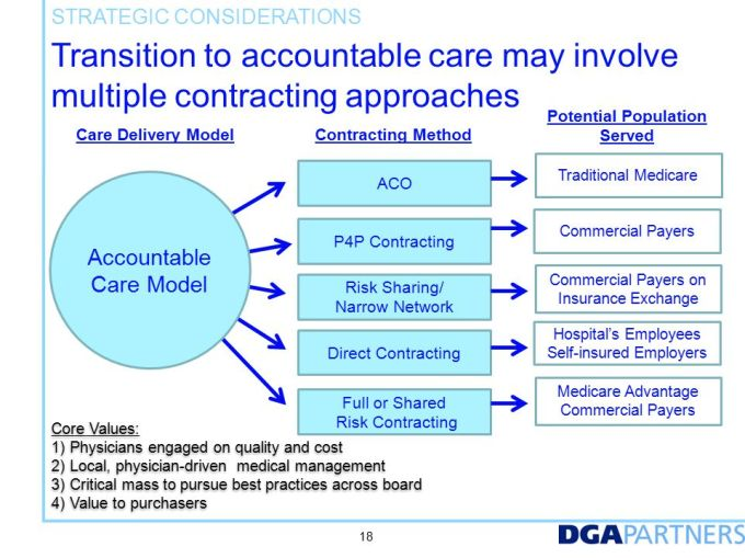 Agenda Introductions Where Do Accountable Care Organizations Fit In Today S Competitive Market How Acos Work Strategic Considerations For Creating An Ppt Download