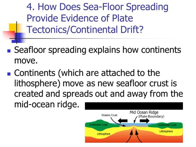 Seafloor Spreading Evidence List Review Home Decor