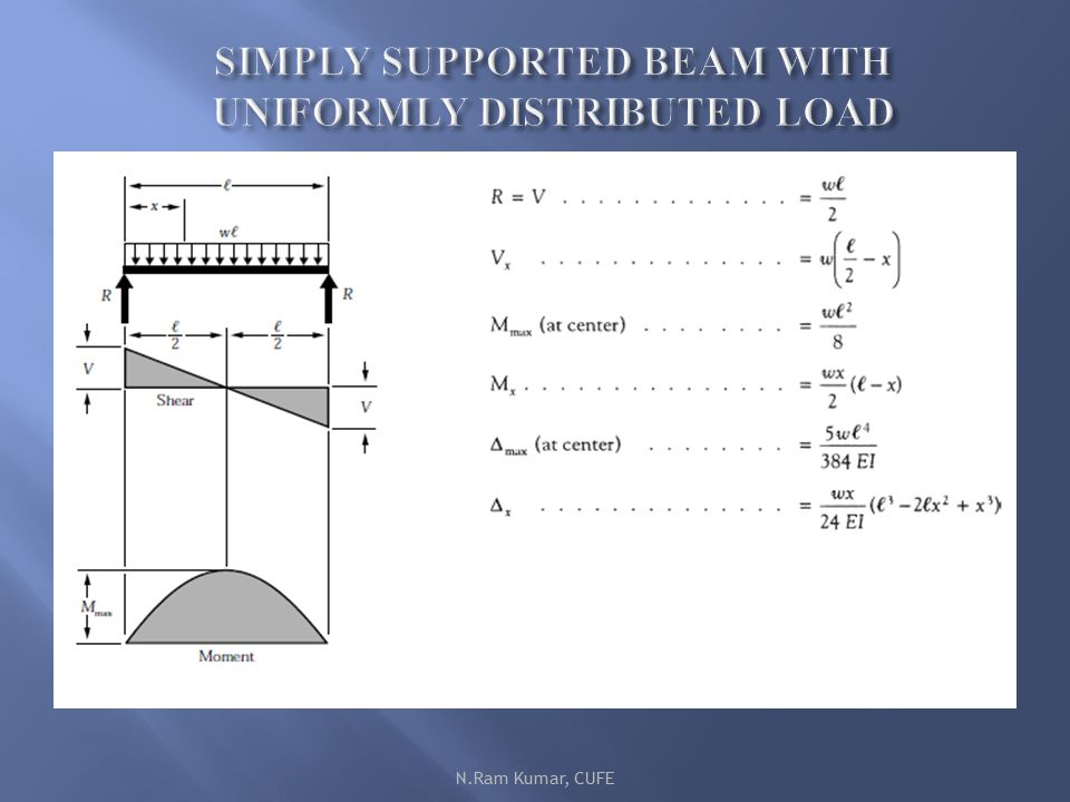 UNIT –III Bending Moment And Shear Force In Beams
