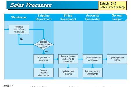 sales process map sales path decorations pictures full path